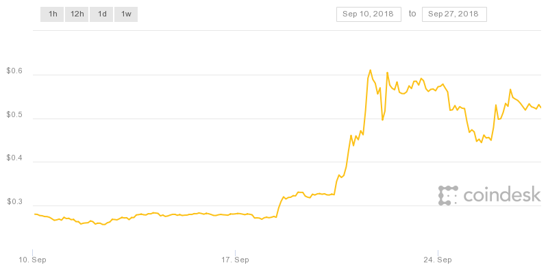 ripple-chart.png